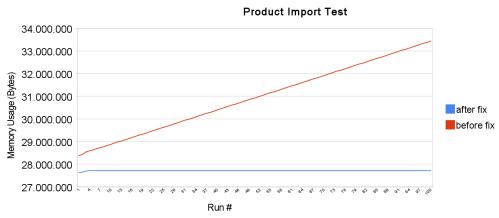 Import Test